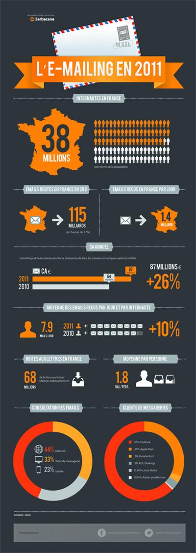 [Infographie] Les chiffres de l'e-mailing en 2011