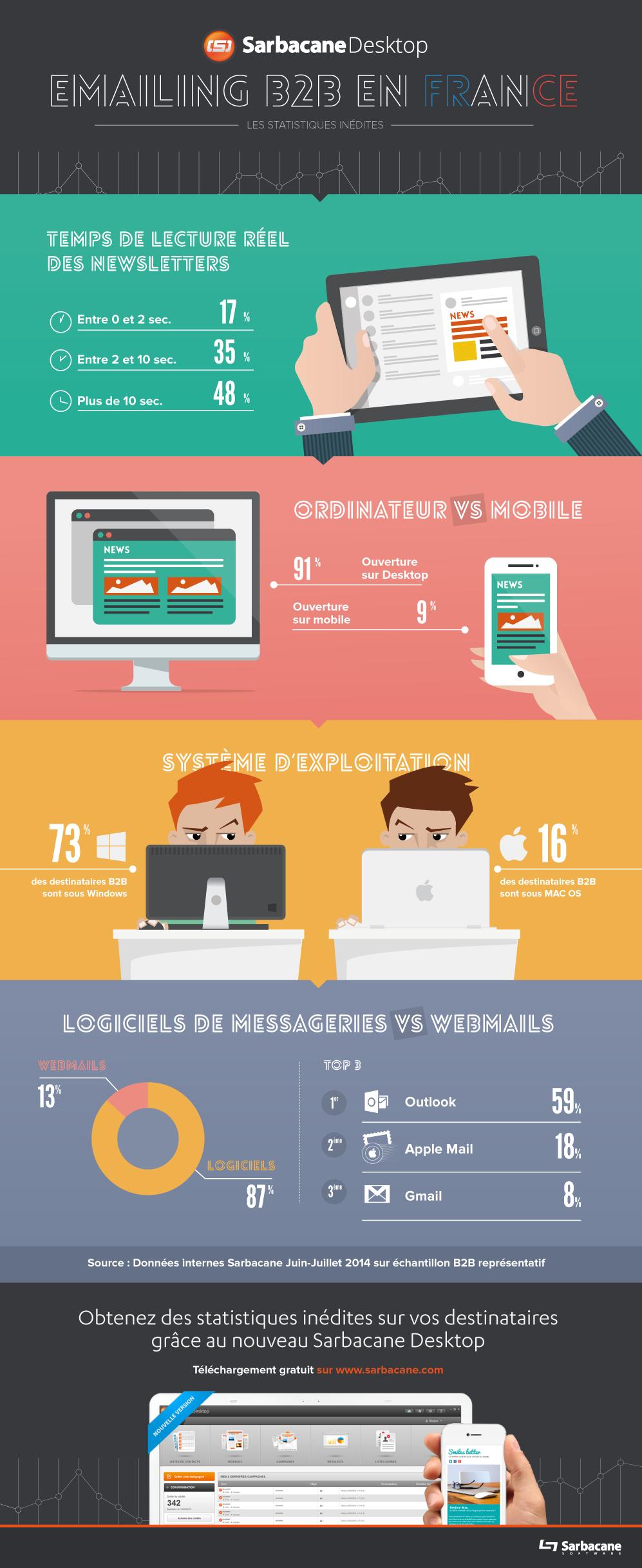 Emailing B2B en France