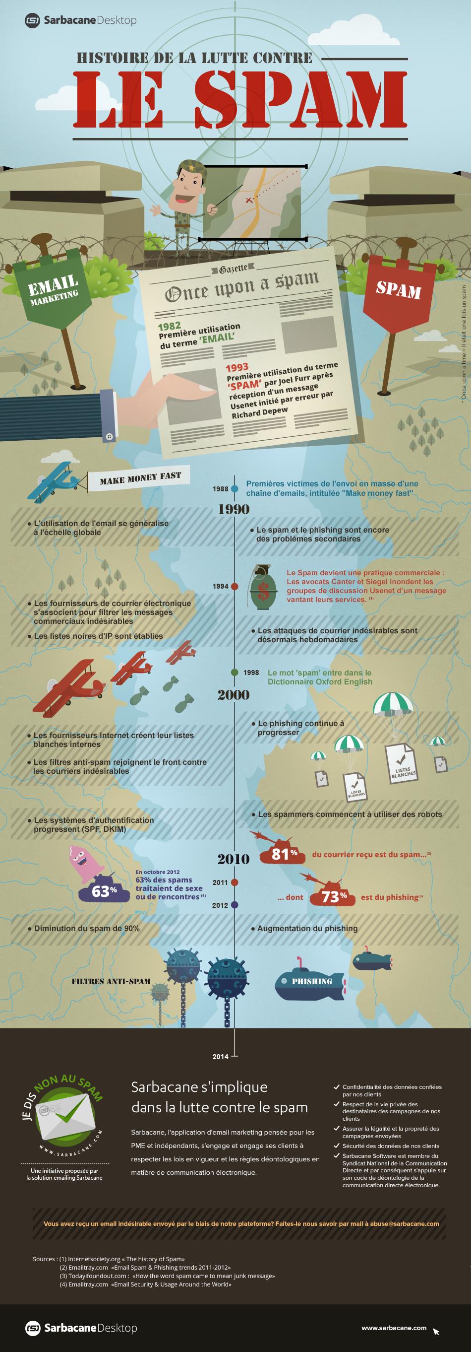 infographie lutte contre le spam