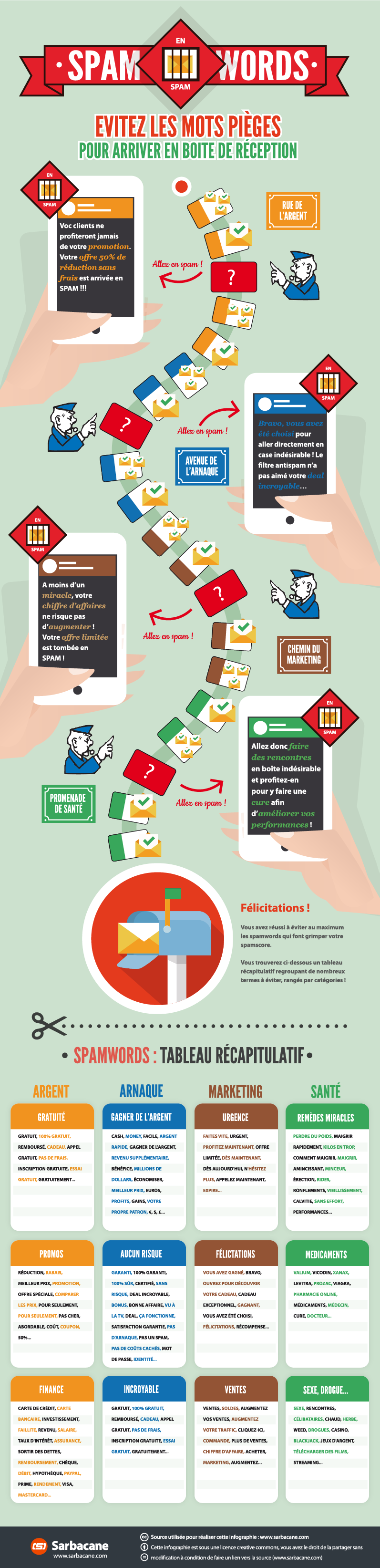 Infographie spam words sarbacane