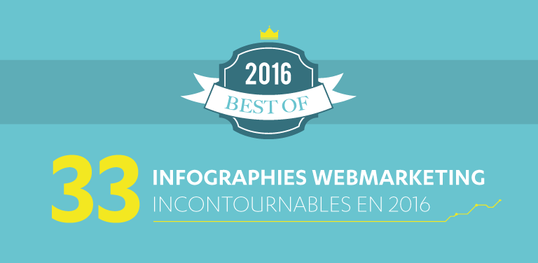 Best Of : 33 Infographies #Webmarketing Incontournables en 2016