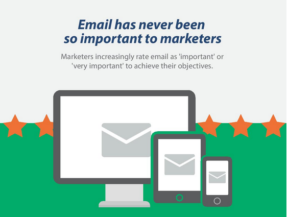 L'importance de l'email marketing en 2016