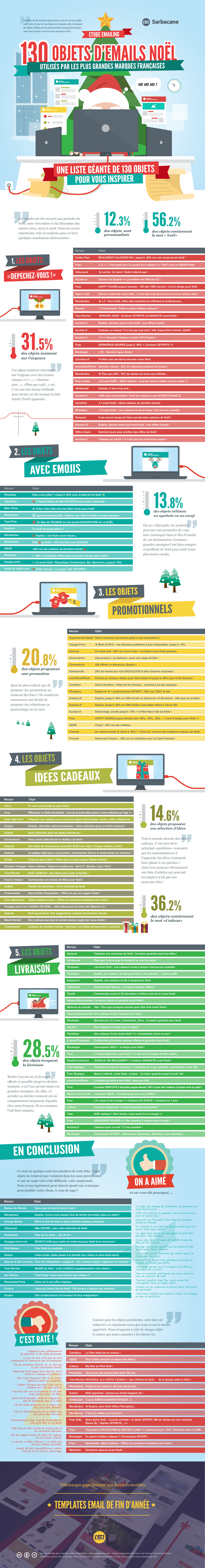 infographie exemples objets emails