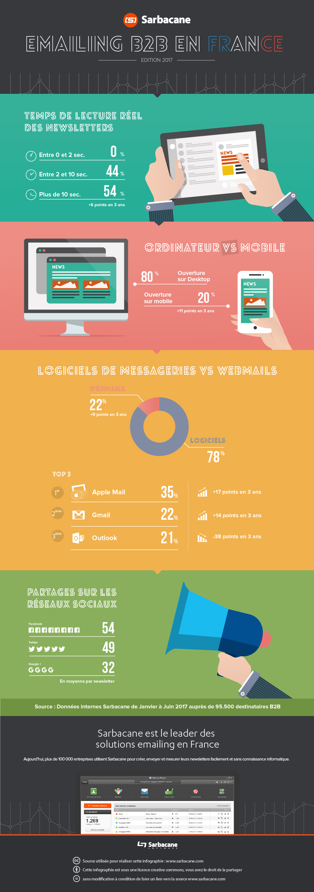 [Infographie] Emailing B2B en France – Edition 2017