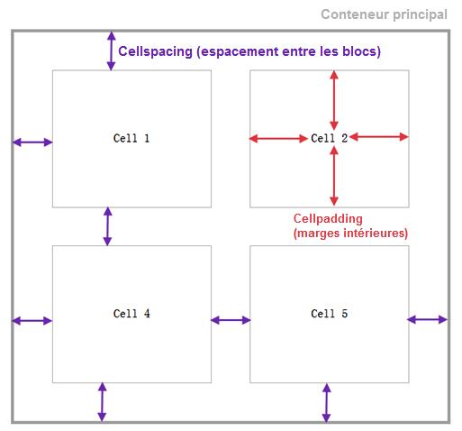 Cellspacing & cellpadding