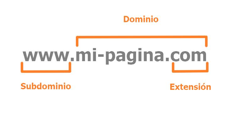 Qué es un dominio y un subdominio?