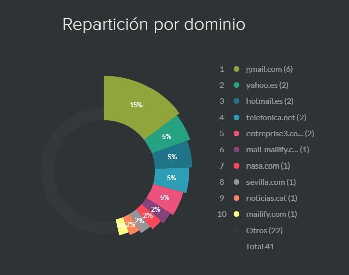 Estadísticas de los dominios